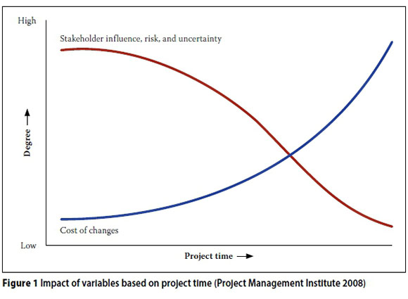 Graph published by Project Management Institute (2008) shows that the further into a project, the more expensive changes become.